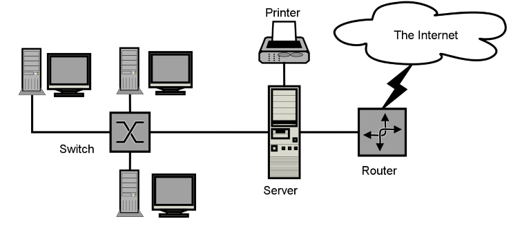 What Is CloudComputing?